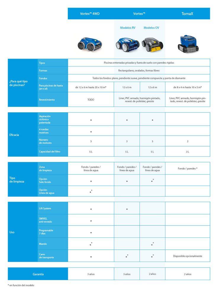 Ayuda-Limpiafondos-Electrico-ES.jpg (1000×1350)