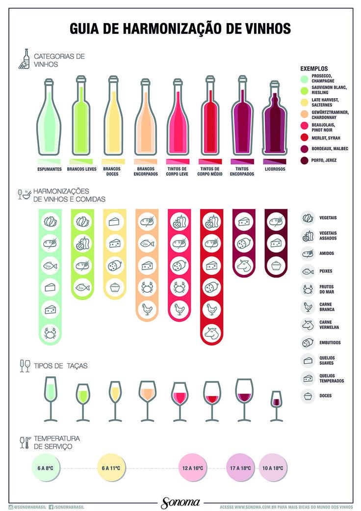 Ache a melhor combinação do sabor do alimento com as características da bebida.