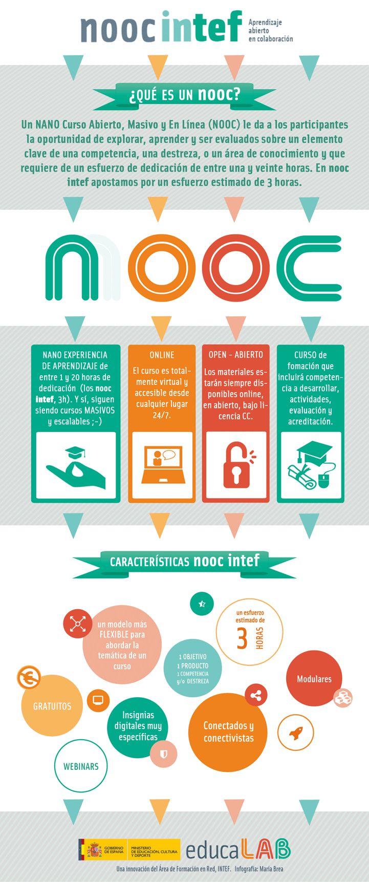 ¿Qué es un NOOC INTEF?