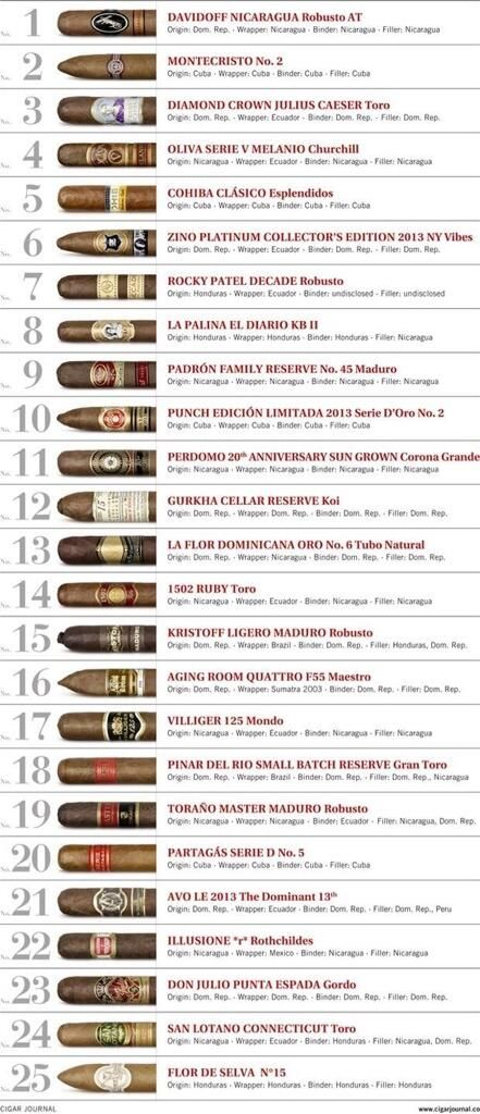 "Twitter / 1502Cigars: #cigars    www.LiquorList.com  ""The Marketplace for Adults with Taste"" @LiquorListcom   #LiquorList"