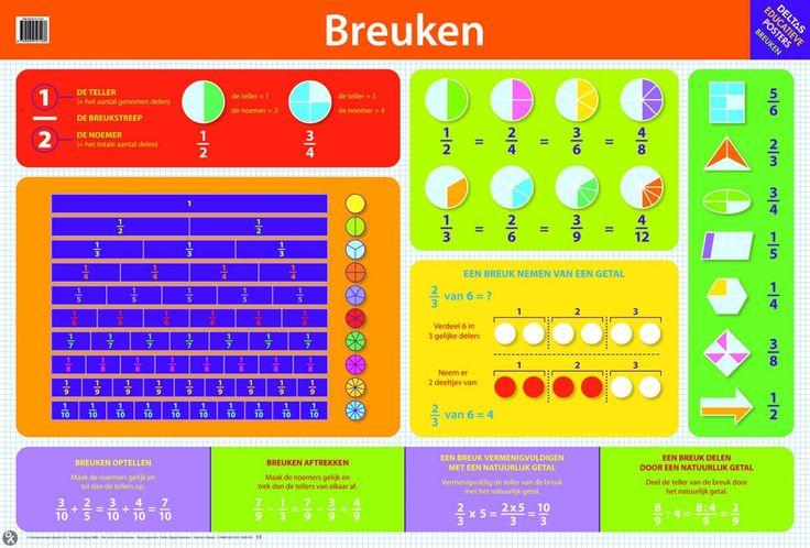 Educatieve posters - Deltas | Poster | Educatheek.nl