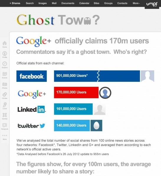 Geisterstadt Google+: Infografik heizt Diskussion an:  Internet Site,  Website, Google, Web Site, Social Media, Ghosts Town, Media Marketing, Socialmedia, Marketing Infographic