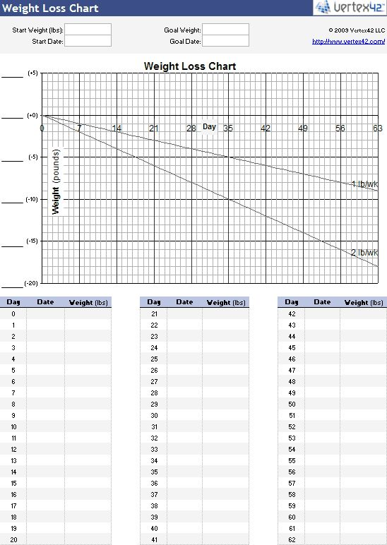 convert chart weight loss