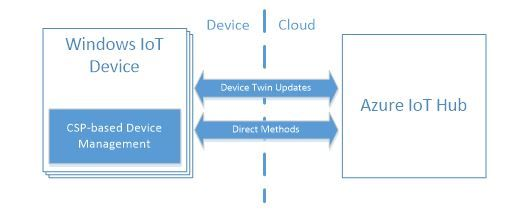 Managing Windows IoT Core devices with Azure IoT Hub