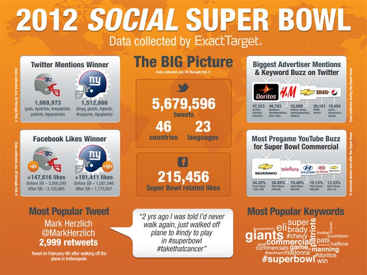 Infographic Ideas infographics indianapolis : 1000+ images about Super Bowl Infographics on Pinterest | Patriots ...