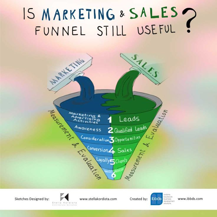 #Is #Marketing #And #Sales #Funnel #Still #Useful