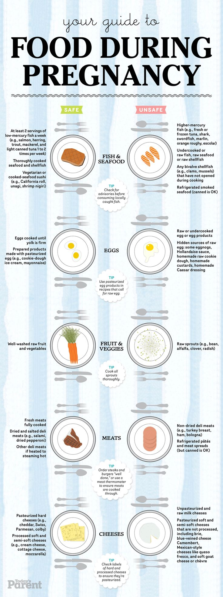 Pregnancy food guide: The truth about what you can eat (+ cheat sheet). #Print out this chart and post it to your fridge!
