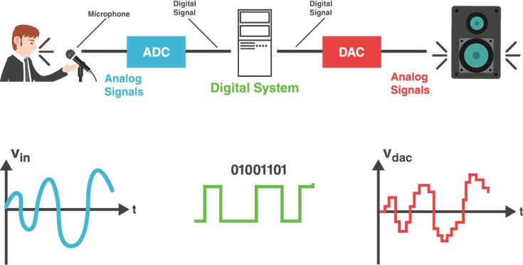 This article will cover the basics of Digital Signal Processing to lead up to a series of articles on statistics and probability used to characterize signals, Analog-to-Digital Conversion (ADC) and Digital-to-Analog Conversion (DAC), and concluding with Digital Signal Processing software. Digital Signal Processing is the mathematical manipulation of an information signal, such as audio, temperature, voice, and video and modify or improve them in some manner.
