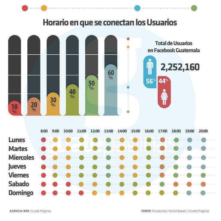 Los mejores horarios de FaceBook en Guatemala #infografia