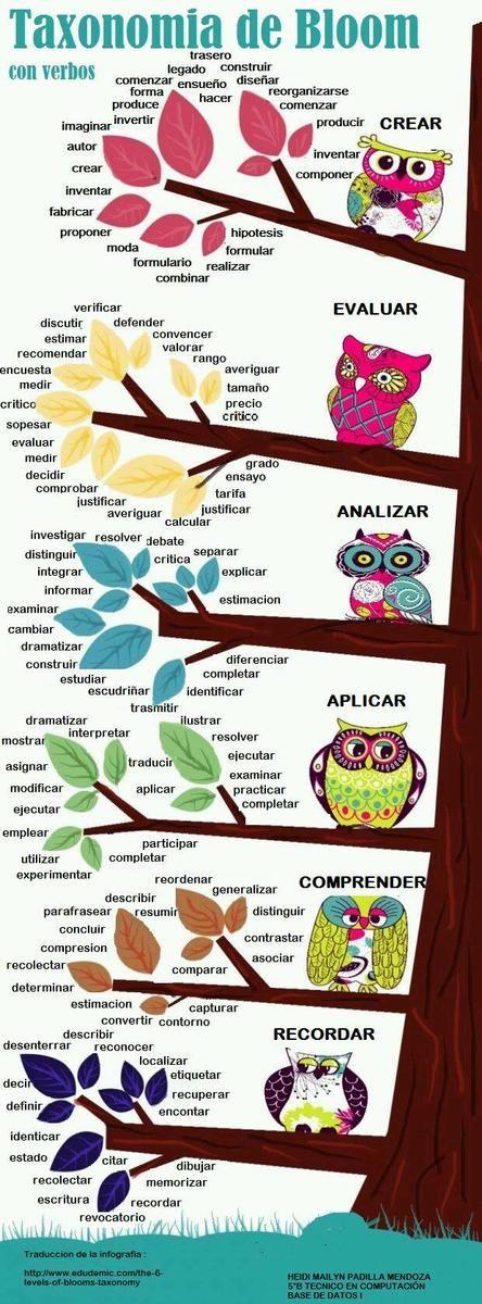 Taxonomía de objetivos de la educación (Bloom con verbos)