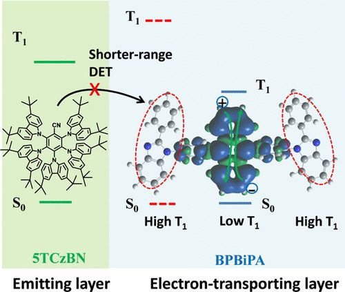 Sterically Shielded Electron Transporting Material with Nearly 100% Internal Quantum Efficiency and Long Lifetime for Thermally Activated Delayed Fluorescent and Phosphorescent OLEDs  DOI: 10.1021/acsami.7b04391