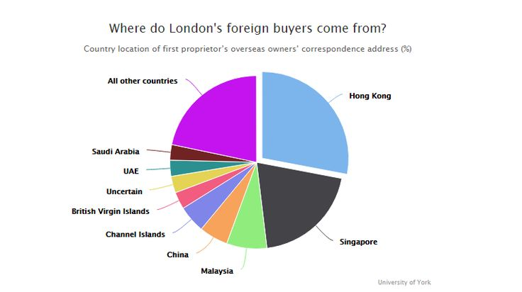 Mayor of London found that almost no homes in London owned by overseas buyers are being left empty.