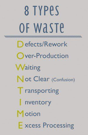 Wastes of Lean Manufacturing