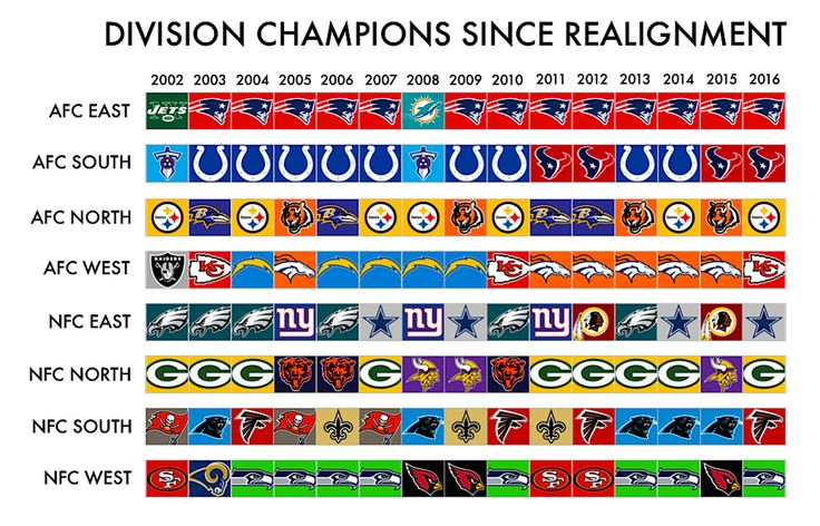 Here's Every NFL Division Champion In The Current Division Alignment