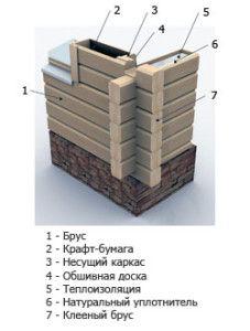 Схема утепления дома из клееного бруса