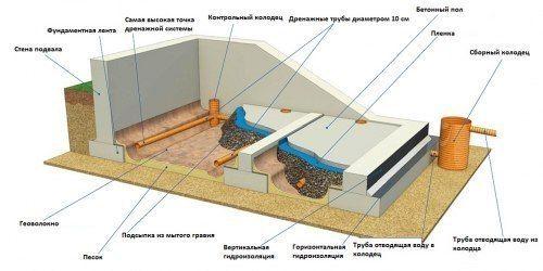 Земляные работы для обустройства подвала в доме | Стройка и ремонт