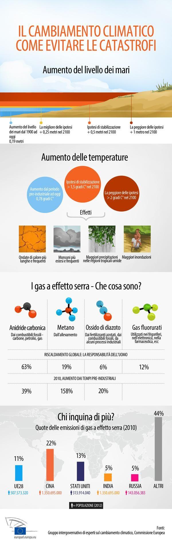 COP19: come combattere il cambiamento climatico