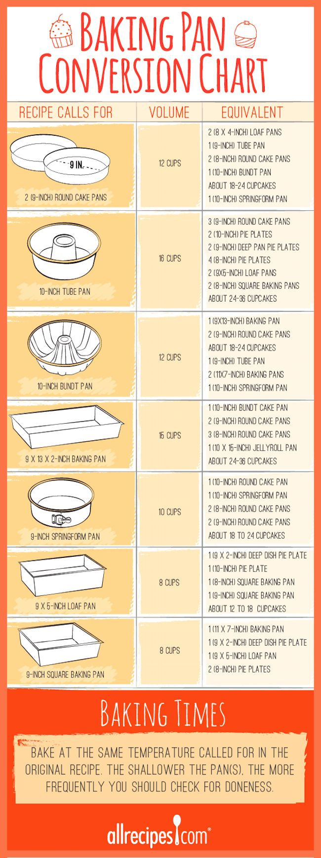 The 11 Best Kitchen Cheat Sheets | The Eleven Best