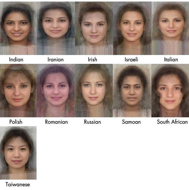 One these ethnicity by facial characteristics unless you