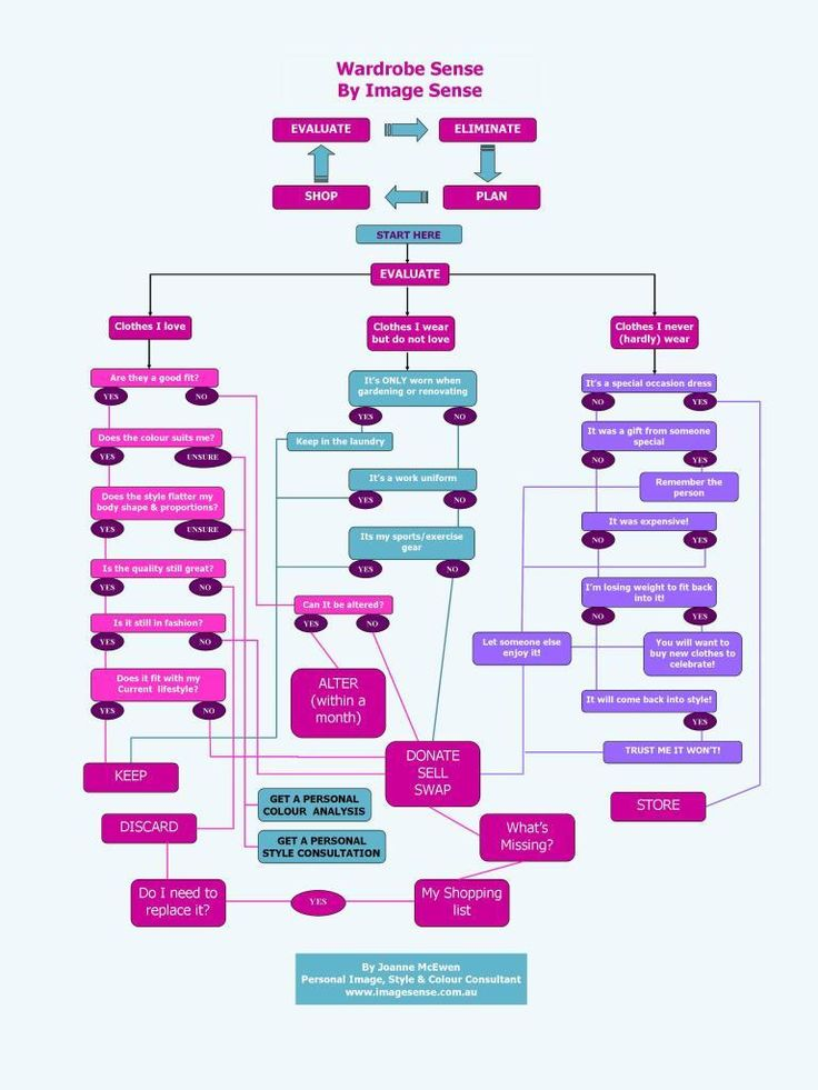 wardrobe planning chart 2