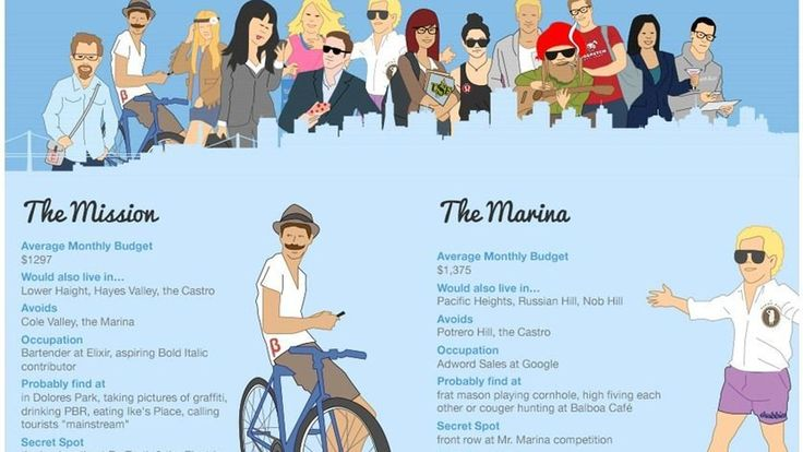 """Perhaps with the intention to infuriate us all, roommate finder and rental website Apartment List has put out an infographic of the """"typical"""" San Francisco roommates for some of the city's most..."""