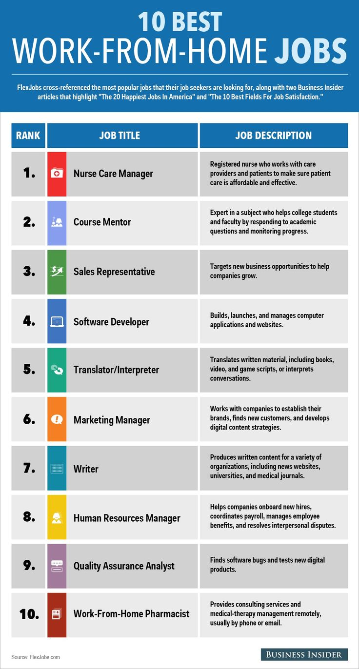 best ideas about best jobs interview job the 10 best work from home jobs