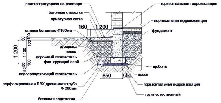 Картинки по запросу дренаж ленточного фундамента