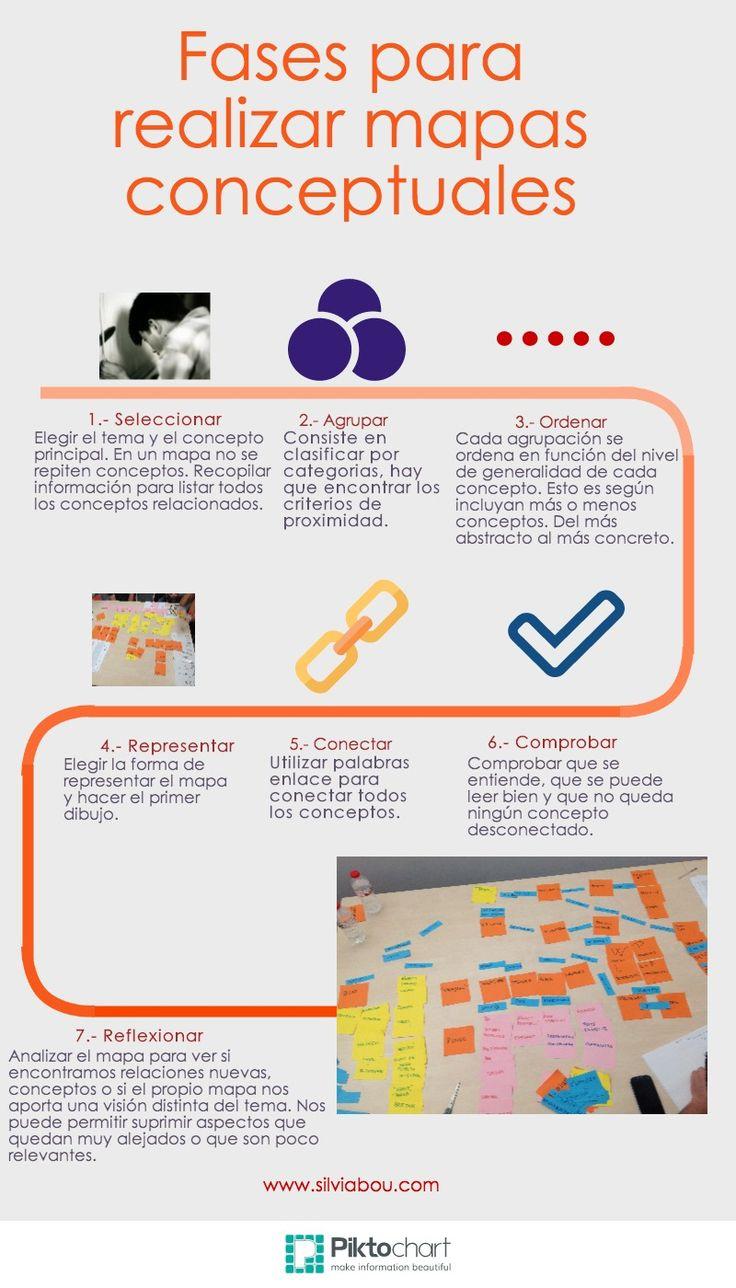 Fases para realizar mapas conceptuales: Primero elegir el tema, agruparlos en categorías, ordenarlos y conectarlos.