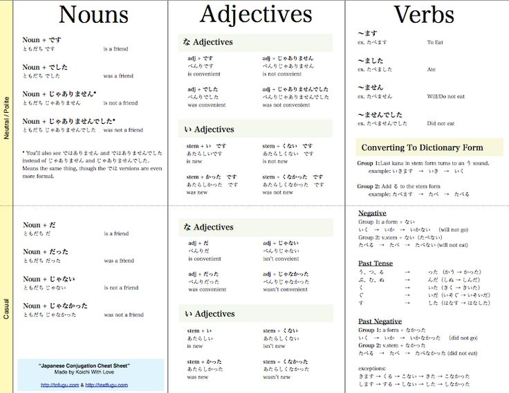 Great cheatsheet for beginners | Junior Japanese ...