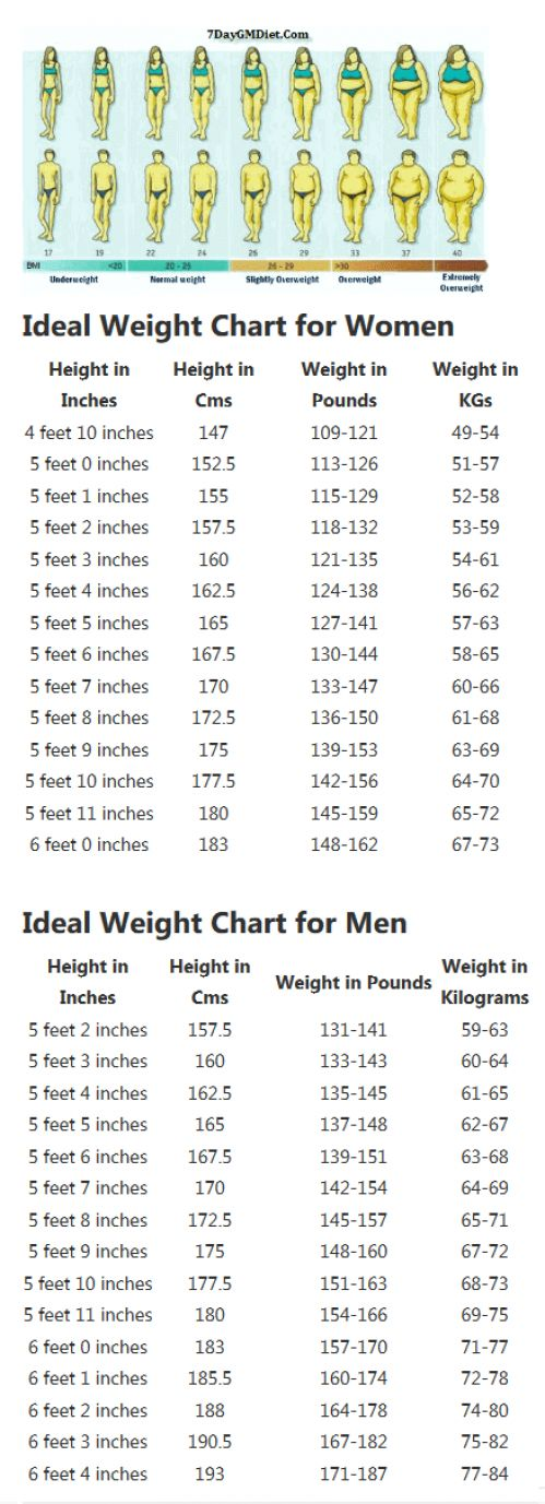 Correct Height And Weight Chart For Women And Men. Find