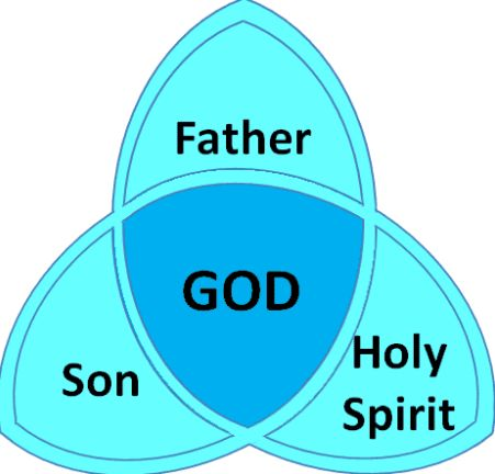 Catholic Teachings: A ritual that every Baptism must have is blessing the person in the name of the father, the son, and the Holy Spirit. This symbolizes that person being one with the Holy Trinity.