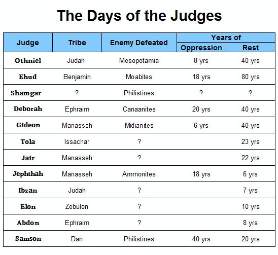 book of Judges Bible study