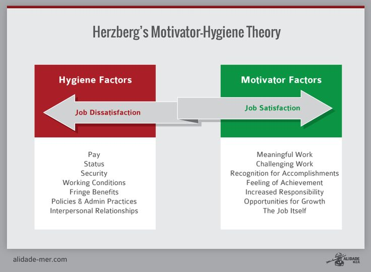 a comparison of the hygiene theory and the hierarchy of needs 2 the needs of individuals at a higher level of hierarchy of maslow have been referred as motivators by herzberg thus herzberg two factor theories is nothing but an.