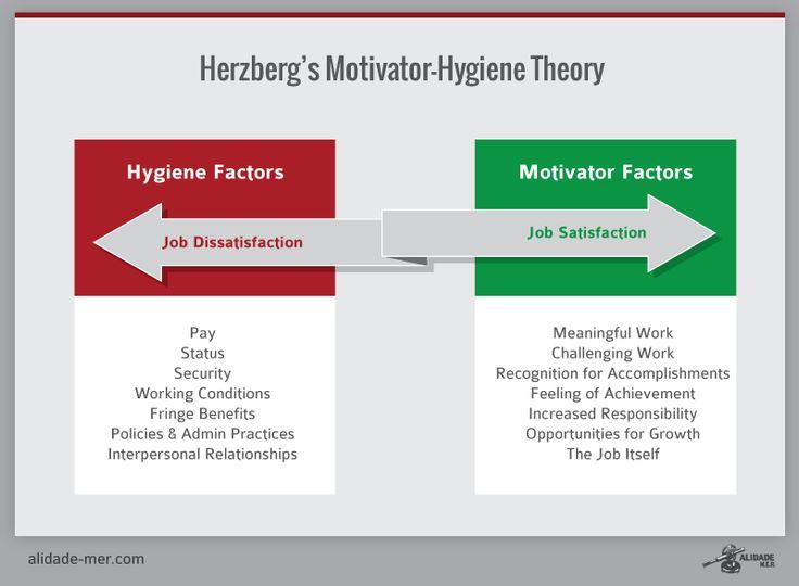 Theory of motivation essay