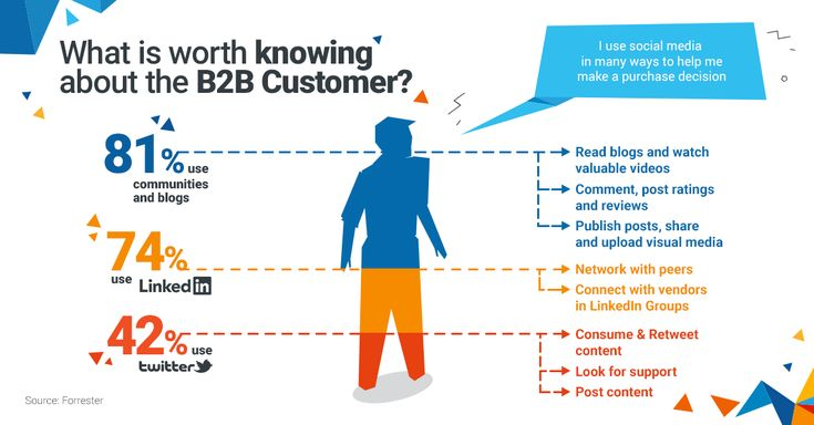 What is worth knowing about the B2B Customer?