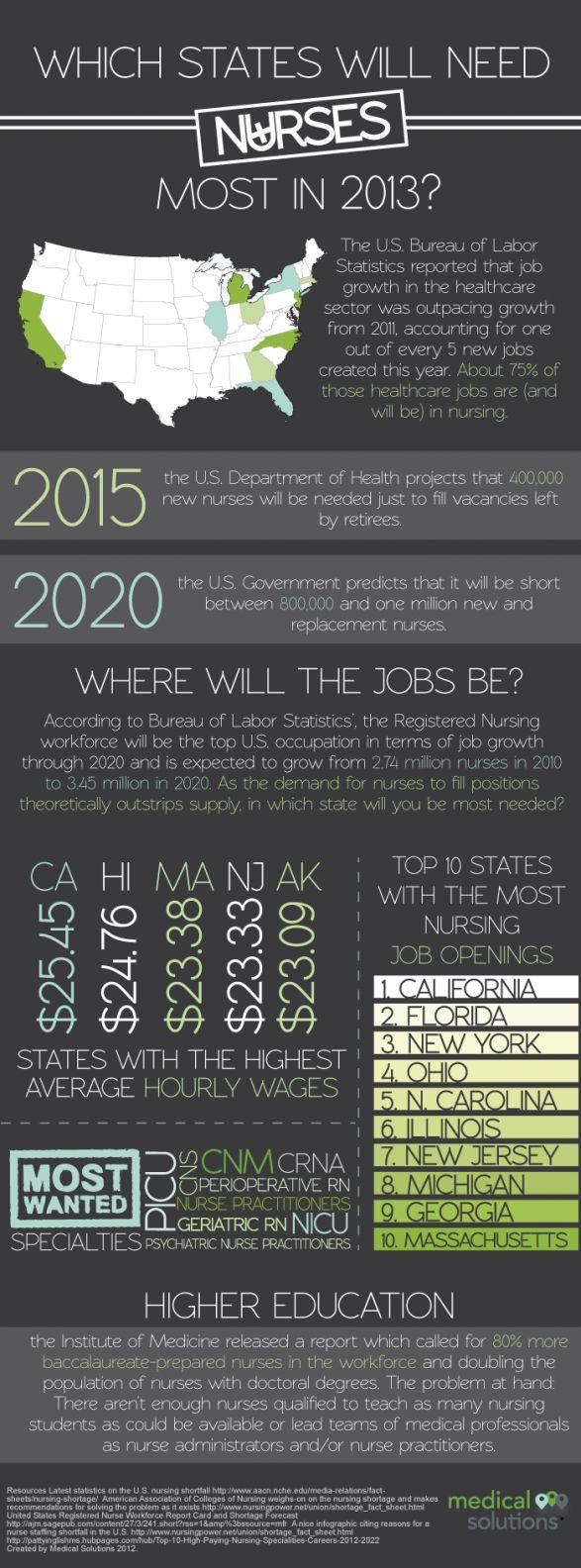 looks like moving to florida just might work2013 nursing job projections - Nicu Travel Nursing