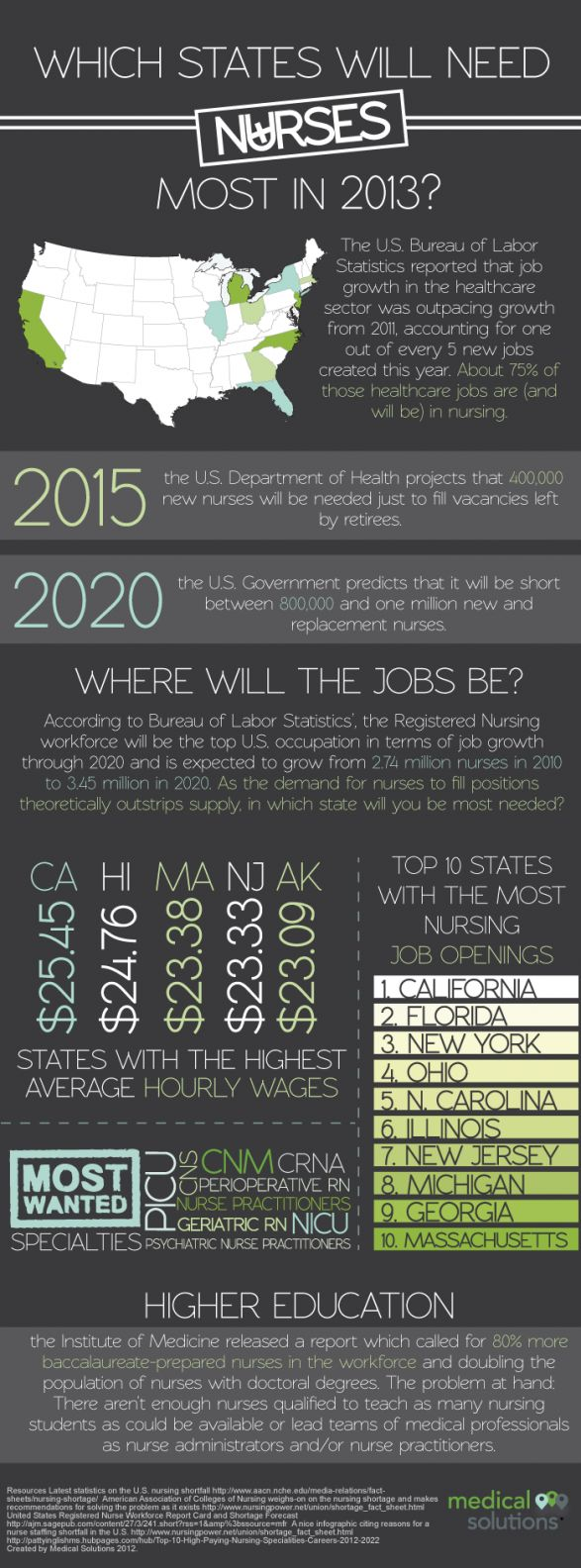Looks like moving to florida just might work...2013 NURSING JOB PROJECTIONS