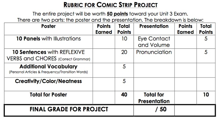 Comic Strip Assignment Rubric Directions: Your comic strip