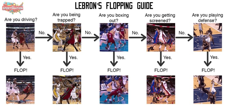 LeBron's Flopping Guide: the EASY way to figure out when you should flop!