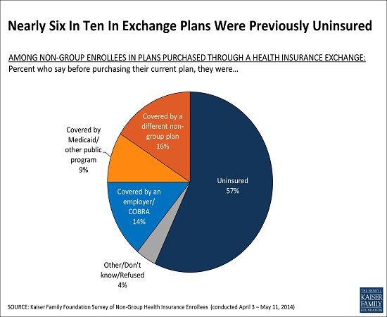 New Kaiser survey of people with non-group insurance finds that nearly 6 in 10 people enrolled in Marketplace Plans were previously uninsured