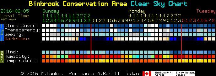 Clear Sky Chart & Tools - Hamilton Amateur AstronomersHamilton Amateur Astronomers