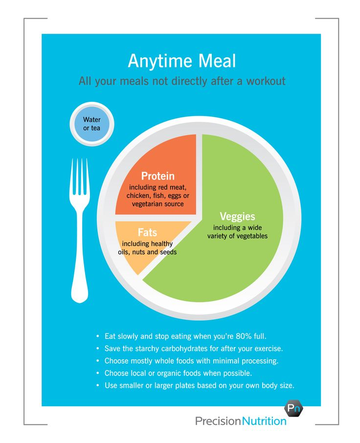 """Better version of """"My Plate"""": Precision Nutrition's eating guidelines for clients. 