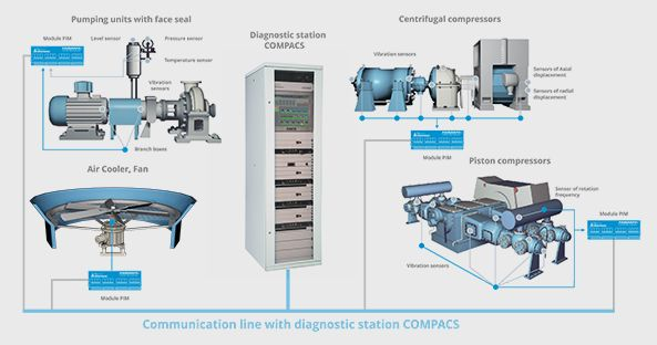 The COMPACS system monitors any machines of refinery units