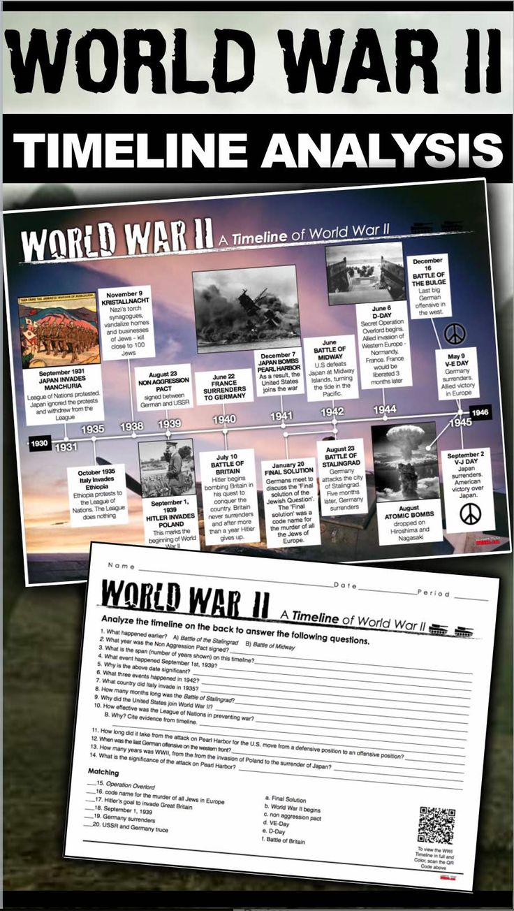 World war dates