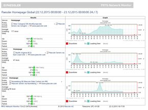 Web Performance Monitoring Using PRTG Network Monitor #web #performance #monitoring, # #web #performance #monitoring http://currency.nef2.com/web-performance-monitoring-using-prtg-network-monitor-web-performance-monitoring-web-performance-monitoring/  # Web Performance Monitoring If you are running an e-commerce website, it is essential to make sure your website is working correctly and to keep downtime to a minimum. PRTG Network Monitor makes web performance monitoring is easy: the network…