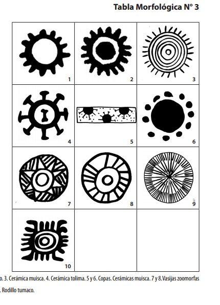 """Tabla morfológica No. 3 En la primera línea de la Tabla morfológica No. 3, podemos apreciar círculos que corresponden a la imagen convencional del sol. La figura 3, es común en el diseño muisca, y aparece tanto en dibujos rupestres como en dibujos pintados sobre telas como, lo  podemos ver en la figura 71. En la segunda línea, aparece un rasgo  distintivo que es el remate de las líneas en expansión con líneas  cortas horizontales a manera de """"T""""."""