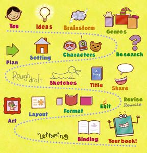 Best     Creative writing ideas on Pinterest   Writing help     Pinterest