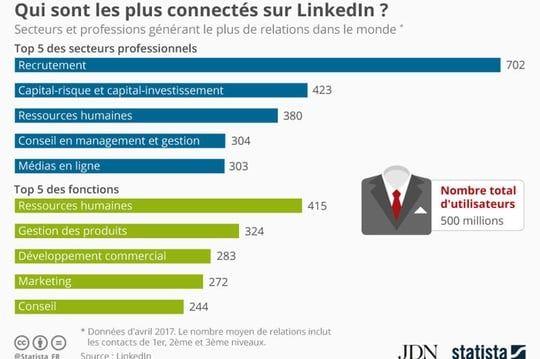 LinkedIn : voici les professionnels qui ont le plus de relations