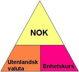 Hjelpefigur for regning mellom NOK, utenlandsk valuta og enhetskurs