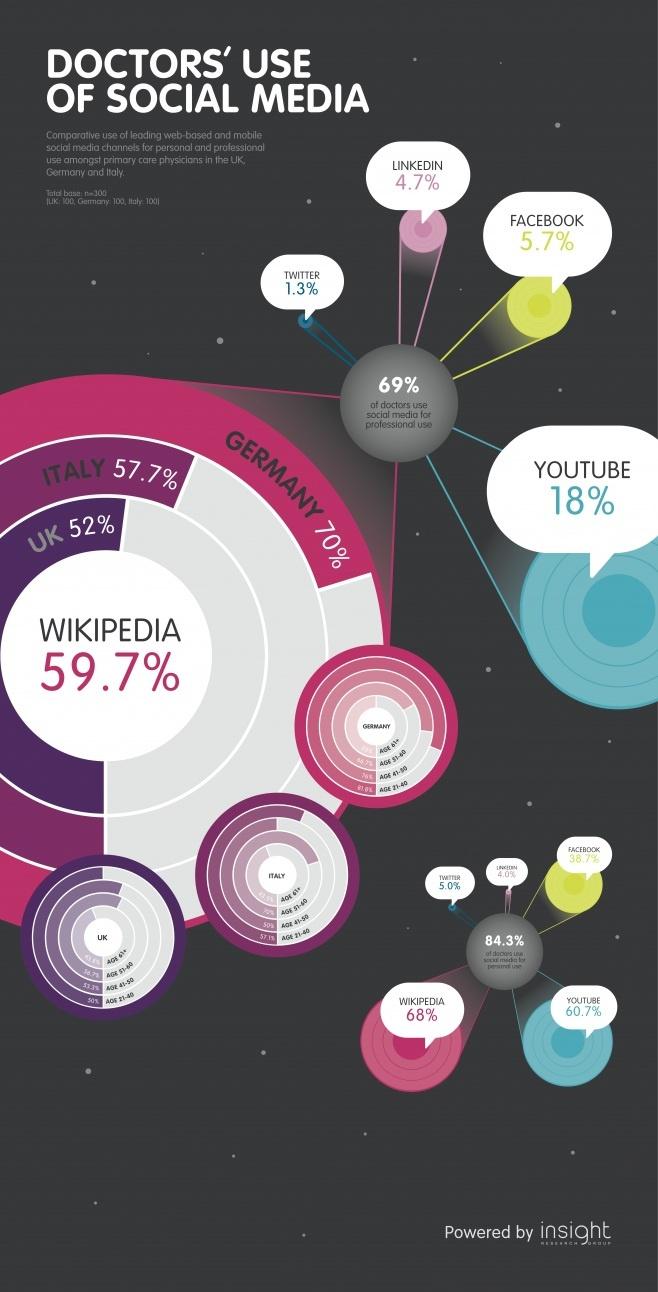Qué redes sociales usan los médicos #infografia #infographic #health#socialmedia
